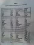 Lista de afectados PSN